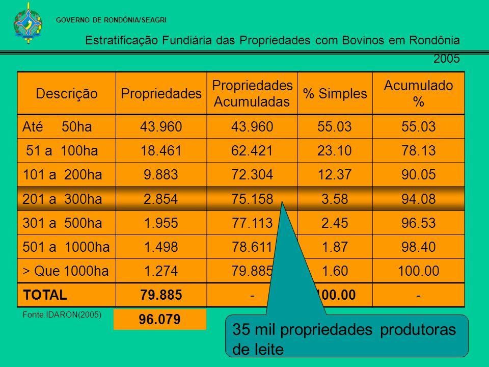 Estratificação Fundiária das Propriedades com Bovinos em Rondônia 2005 DescriçãoPropriedades Acumuladas % Simples Acumulado % Até 50ha43.960 55.03 51