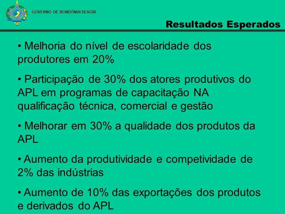 GOVERNO DE RONDÔNIA/SEAGRI Resultados Esperados Melhoria do nível de escolaridade dos produtores em 20% Participação de 30% dos atores produtivos do A