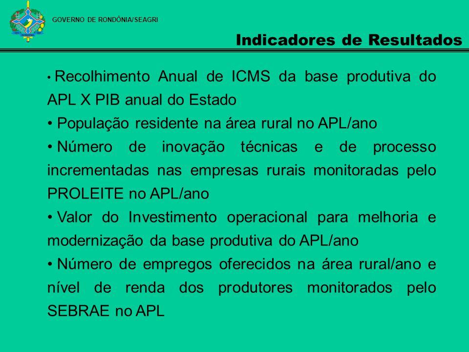 GOVERNO DE RONDÔNIA/SEAGRI Indicadores de Resultados Recolhimento Anual de ICMS da base produtiva do APL X PIB anual do Estado População residente na