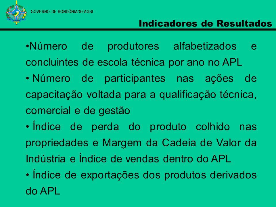 GOVERNO DE RONDÔNIA/SEAGRI Indicadores de Resultados Número de produtores alfabetizados e concluintes de escola técnica por ano no APL Número de parti