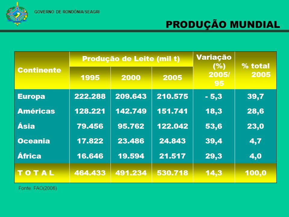 Fonte: FAO(2006) PAÍSESPRODUÇÃO DE LEITE (mil t)% AMÉRICA DO NORTE88.25157,47 AMÉRICA CENTRAL E CARIBE15.69410,22 AMÉRICA DO SUL49.62632,31 BRASIL25.15016,38 ARGENTINA8.1005,27 COLÔMBIA6.7704,41 EQUADOR2.5371,65 CHILE2.3651,54 URUGUAI1.5000,98 PERU1.2900,84 VENEZUELA1.2680,83 PARAGUAI3720,24 OUTROS PAÍSES2740,18 TOTAL DAS AMÉRICAS153.571 100,00 Ranking Mundial 7ª no Ranking Mundial GOVERNO DE RONDÔNIA/SEAGRI PRODUÇÃO NAS AMÉRICAS / 2005