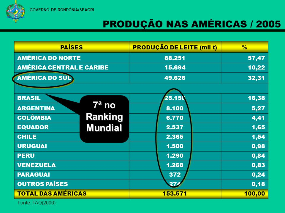 Fonte: FAO(2006) PAÍSESPRODUÇÃO DE LEITE (mil t)% AMÉRICA DO NORTE88.25157,47 AMÉRICA CENTRAL E CARIBE15.69410,22 AMÉRICA DO SUL49.62632,31 BRASIL25.1