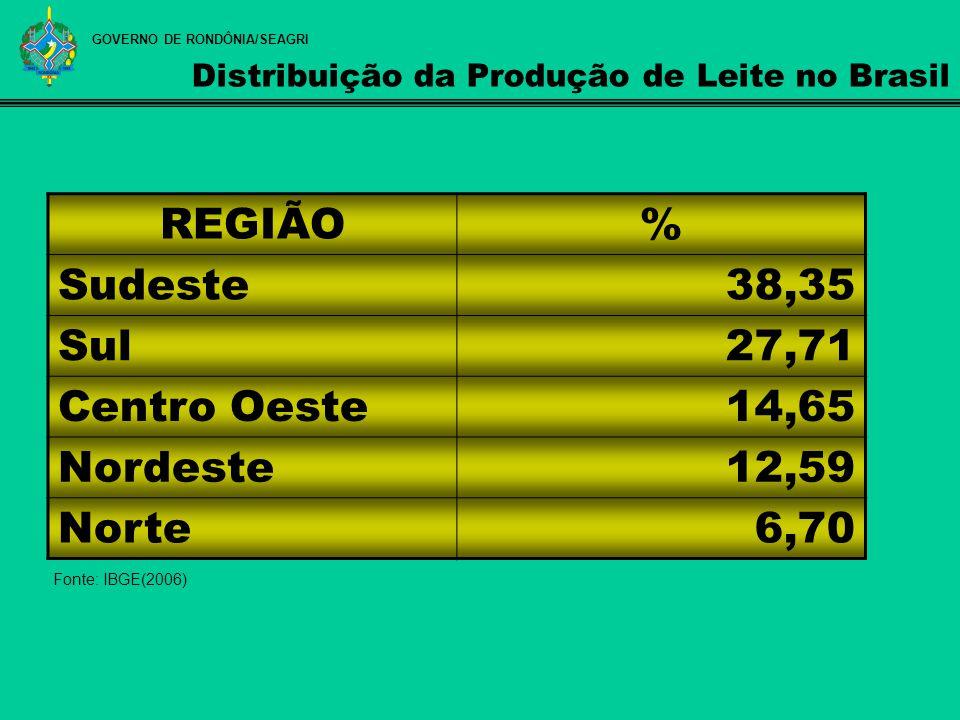 Distribuição da Produção de Leite no Brasil REGIÃO% Sudeste38,35 Sul27,71 Centro Oeste14,65 Nordeste12,59 Norte6,70 Fonte: IBGE(2006) GOVERNO DE RONDÔ