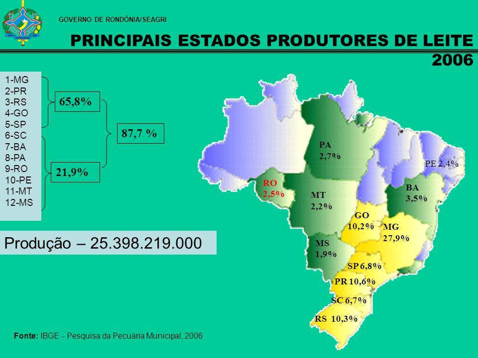 RankingEstados Produção de Leite (mil litros)% na produção 1ºMinas Gerais7.094.11127.9 2ºParaná2.703.57710.6 3ºRio Grande do Sul2.625.13210.3 4ºGoiás2.613.62210.2 5ºSão Paulo1.744.0086.8 6ºSanta Catarina1.709.8126.7 7ºBahia905.7523.5 8ºPará691.0992.7 9ºRondônia637.3552.5 10ºPernambuco630.3482.4 11ºMato Grosso583.8542.2 12º Mato Grosso do Sul490.2831.9 Fonte: IBGE - Pesquisa da Pecuária Municipal – 2006 1.746.178 litros / dia GOVERNO DE RONDÔNIA/SEAGRI RANKING NACIONAL/2006