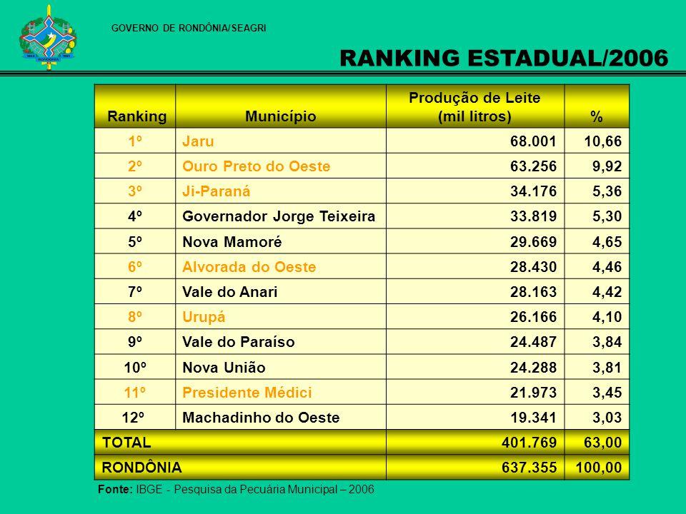 RankingMunicípio Produção de Leite (mil litros)% 1ºJaru68.00110,66 2ºOuro Preto do Oeste63.2569,92 3ºJi-Paraná34.1765,36 4ºGovernador Jorge Teixeira33