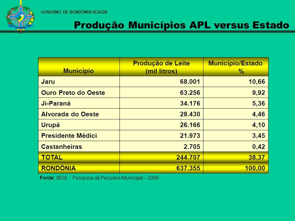 Município Produção de Leite (mil litros) Município/Estado % Jaru68.00110,66 Ouro Preto do Oeste63.2569,92 Ji-Paraná34.1765,36 Alvorada do Oeste28.4304
