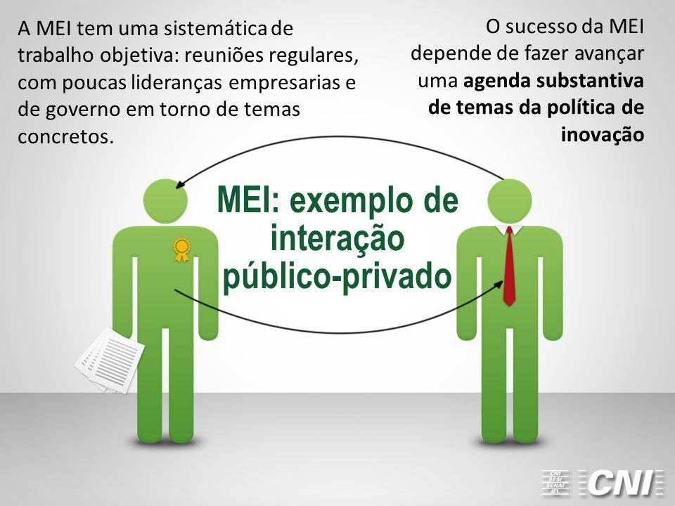 MEI: exemplo de interação público-privado O sucesso da MEI depende de fazer avançar uma agenda substantiva de temas da política de inovação A MEI tem uma sistemática de trabalho objetiva: reuniões regulares, com poucas lideranças empresarias e de governo em torno de temas concretos.