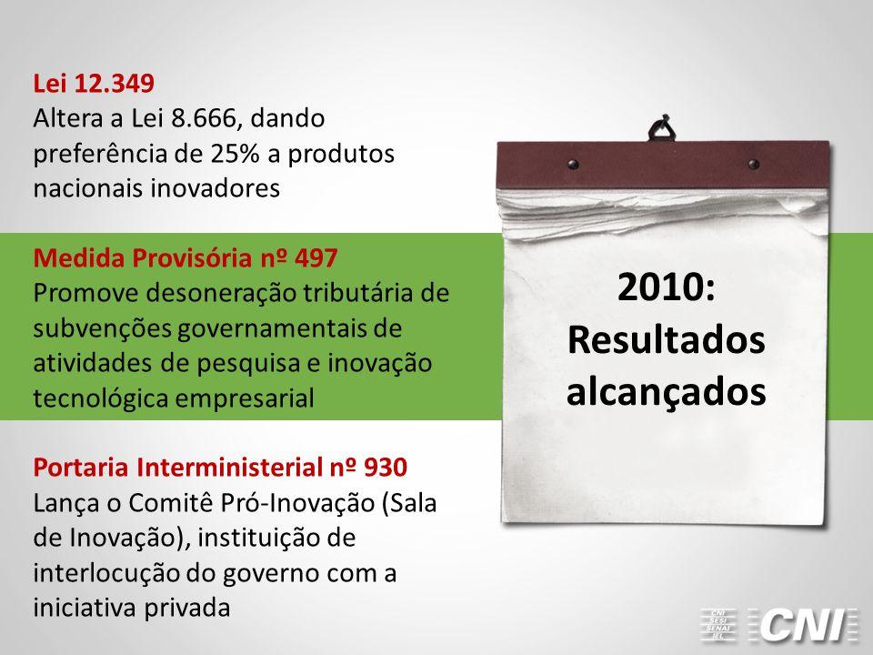 Lei 12.349 Altera a Lei 8.666, dando preferência de 25% a produtos nacionais inovadores Medida Provisória nº 497 Promove desoneração tributária de subvenções governamentais de atividades de pesquisa e inovação tecnológica empresarial Portaria Interministerial nº 930 Lança o Comitê Pró-Inovação (Sala de Inovação), instituição de interlocução do governo com a iniciativa privada 2010: Resultados alcançados