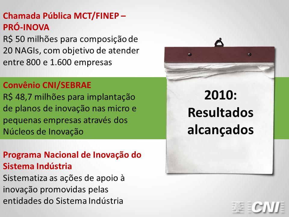Chamada Pública MCT/FINEP – PRÓ-INOVA R$ 50 milhões para composição de 20 NAGIs, com objetivo de atender entre 800 e 1.600 empresas Convênio CNI/SEBRA