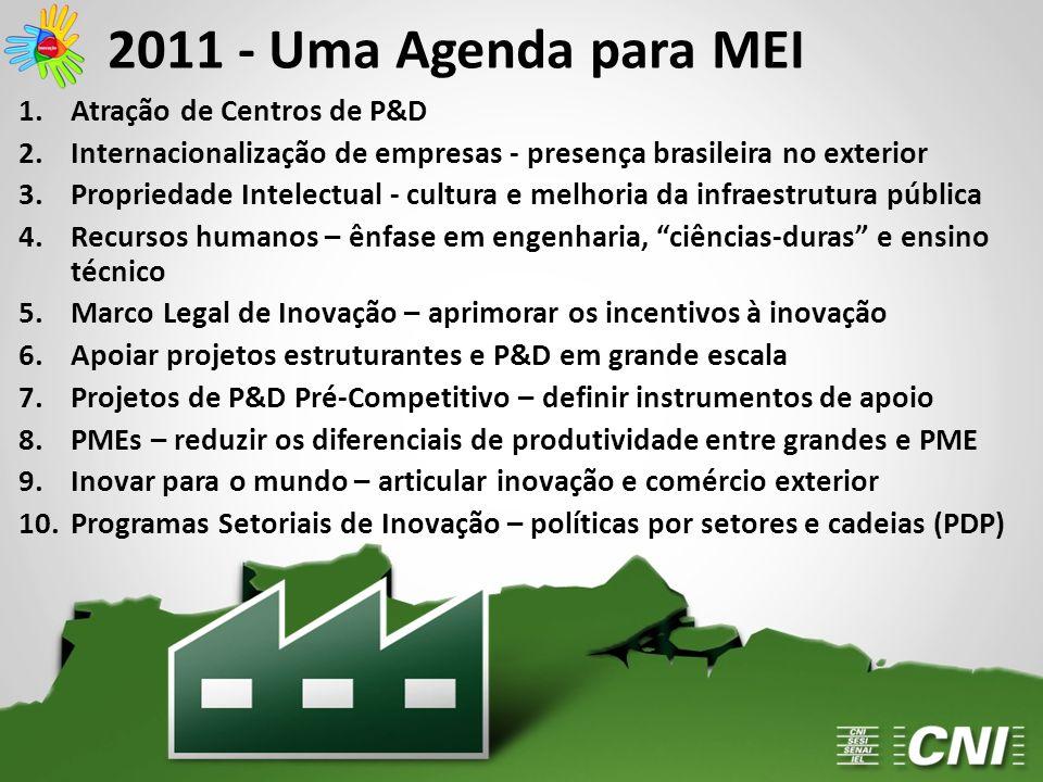 2011 - Uma Agenda para MEI 1.Atração de Centros de P&D 2.Internacionalização de empresas - presença brasileira no exterior 3.Propriedade Intelectual -
