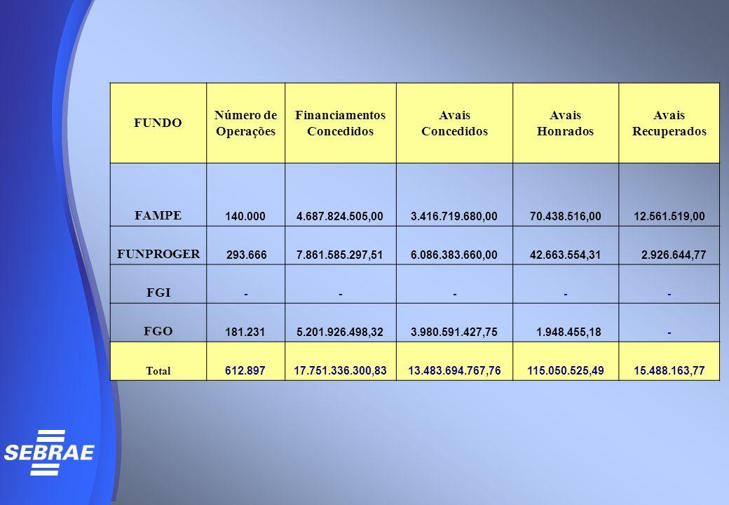 FUNDO Número de Operações Financiamentos Concedidos Avais Concedidos Avais Honrados Avais Recuperados FAMPE 140.0004.687.824.505,003.416.719.680,0070.