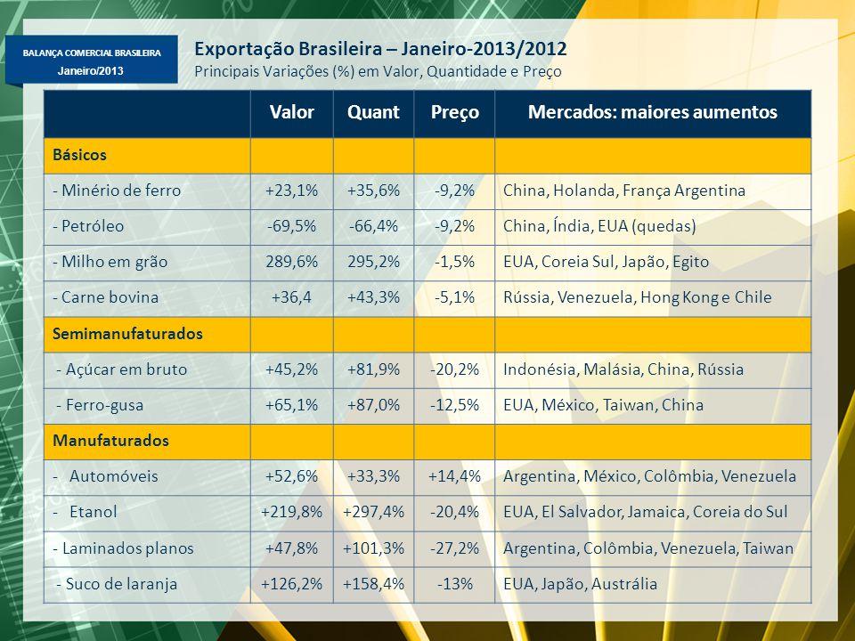 BALANÇA COMERCIAL BRASILEIRA Janeiro/2013 Exportação Brasileira – Janeiro-2013/2012 Principais Variações (%) em Valor, Quantidade e Preço ValorQuantPreçoMercados: maiores aumentos Básicos - Minério de ferro+23,1%+35,6%-9,2%China, Holanda, França Argentina - Petróleo-69,5%-66,4%-9,2%China, Índia, EUA (quedas) - Milho em grão289,6%295,2%-1,5%EUA, Coreia Sul, Japão, Egito - Carne bovina+36,4+43,3%-5,1%Rússia, Venezuela, Hong Kong e Chile Semimanufaturados - Açúcar em bruto+45,2%+81,9%-20,2%Indonésia, Malásia, China, Rússia - Ferro-gusa+65,1%+87,0%-12,5%EUA, México, Taiwan, China Manufaturados -Automóveis+52,6%+33,3%+14,4%Argentina, México, Colômbia, Venezuela -Etanol+219,8%+297,4%-20,4%EUA, El Salvador, Jamaica, Coreia do Sul - Laminados planos+47,8%+101,3%-27,2%Argentina, Colômbia, Venezuela, Taiwan - Suco de laranja+126,2%+158,4%-13%EUA, Japão, Austrália