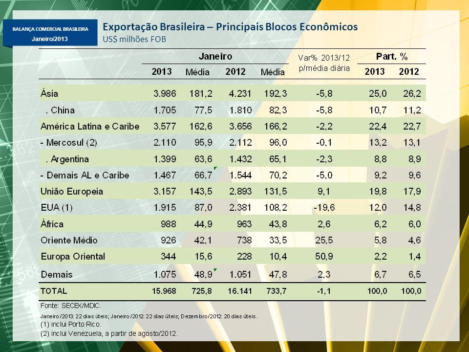 BALANÇA COMERCIAL BRASILEIRA Janeiro/2013 Exportação Brasileira – Principais Blocos Econômicos US$ milhões FOB