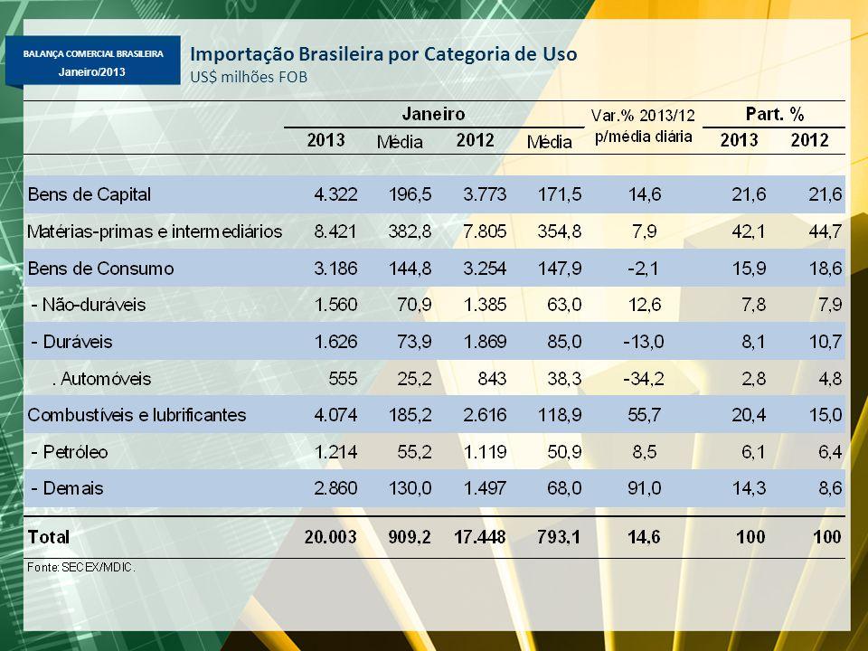 BALANÇA COMERCIAL BRASILEIRA Janeiro/2013 Importação Brasileira por Categoria de Uso US$ milhões FOB