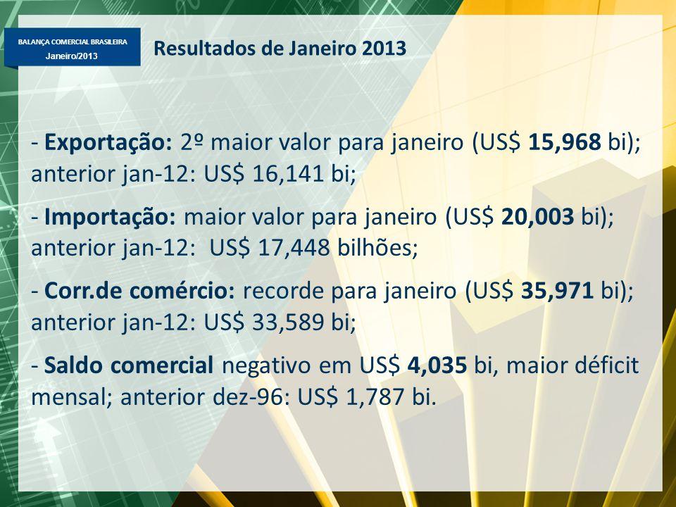 BALANÇA COMERCIAL BRASILEIRA Janeiro/2013 Resultados de Janeiro 2013 -Exportação: 2º maior valor para janeiro (US$ 15,968 bi); anterior jan-12: US$ 16,141 bi; -Importação: maior valor para janeiro (US$ 20,003 bi); anterior jan-12: US$ 17,448 bilhões; -Corr.de comércio: recorde para janeiro (US$ 35,971 bi); anterior jan-12: US$ 33,589 bi; -Saldo comercial negativo em US$ 4,035 bi, maior déficit mensal; anterior dez-96: US$ 1,787 bi.