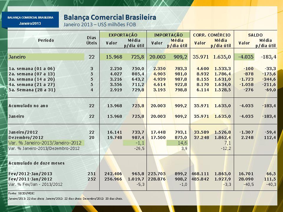 BALANÇA COMERCIAL BRASILEIRA Janeiro/2013 Balança Comercial Brasileira Janeiro 2013 – US$ milhões FOB