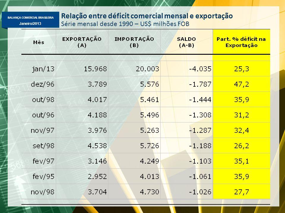 BALANÇA COMERCIAL BRASILEIRA Janeiro/2013 Relação entre déficit comercial mensal e exportação Série mensal desde 1990 – US$ milhões FOB