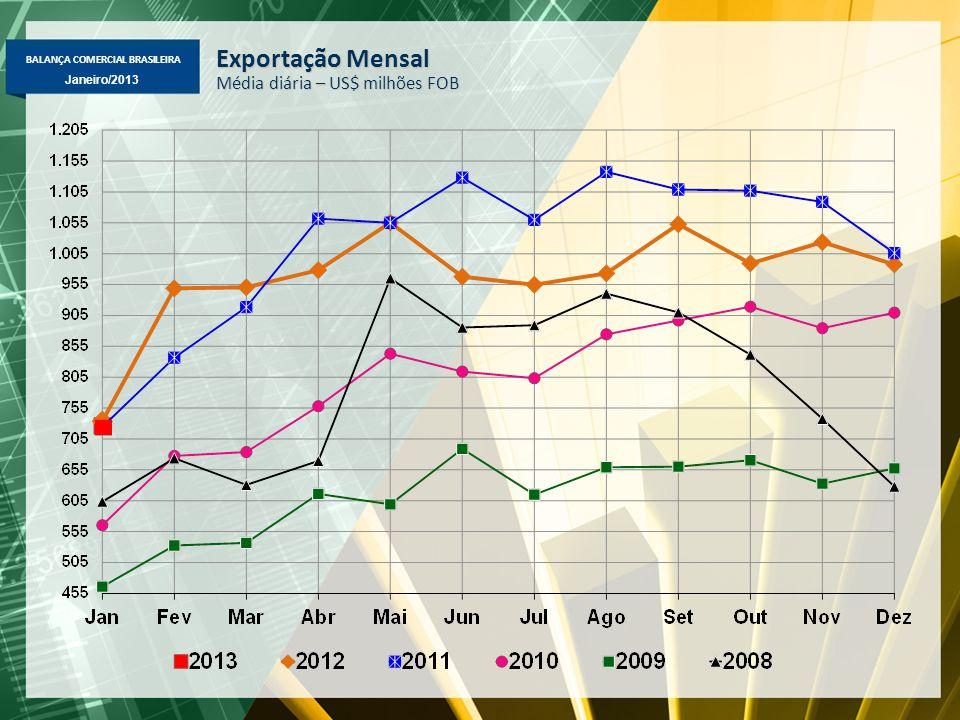 BALANÇA COMERCIAL BRASILEIRA Janeiro/2013 Exportação Mensal Média diária – US$ milhões FOB