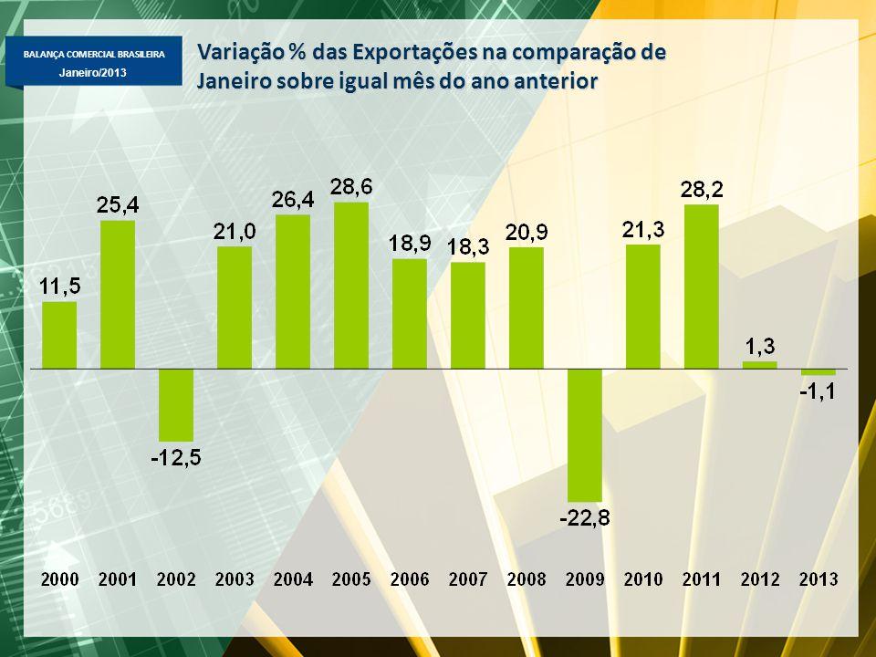 BALANÇA COMERCIAL BRASILEIRA Janeiro/2013 Variação % das Exportações na comparação de Janeiro sobre igual mês do ano anterior