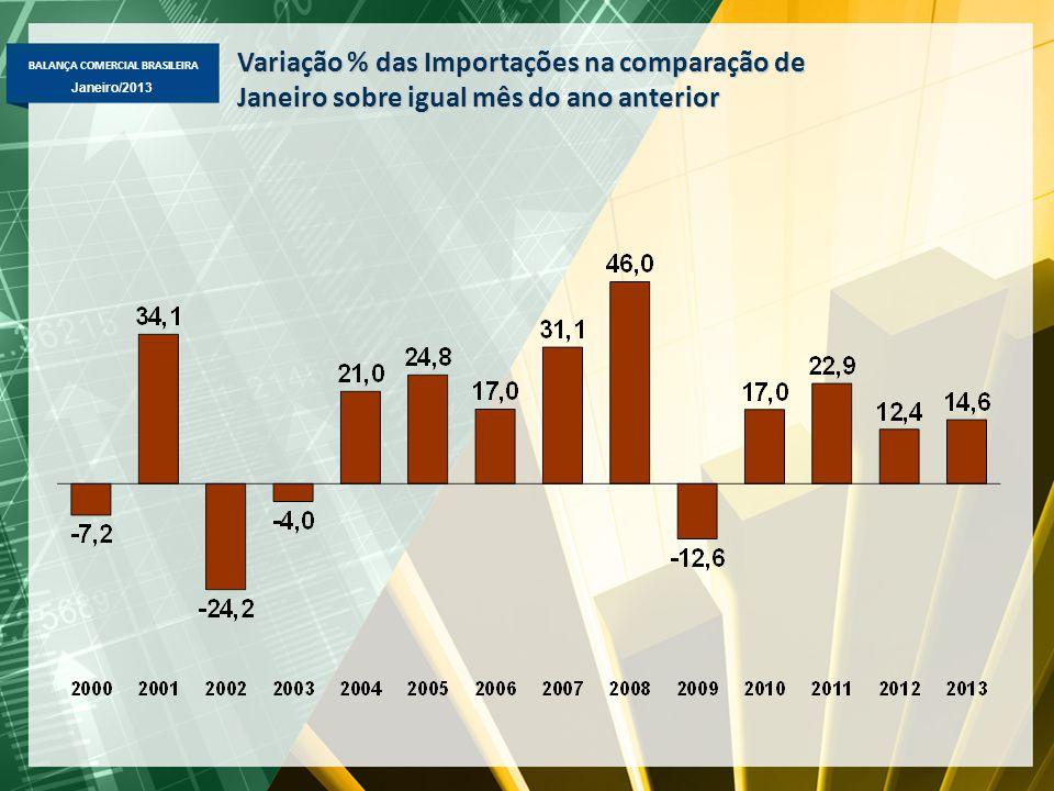 BALANÇA COMERCIAL BRASILEIRA Janeiro/2013 Variação % das Importações na comparação de Janeiro sobre igual mês do ano anterior