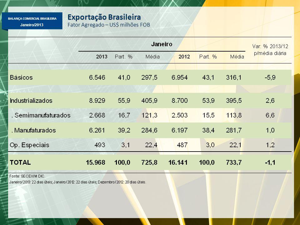 BALANÇA COMERCIAL BRASILEIRA Janeiro/2013 Exportação Brasileira Fator Agregado – US$ milhões FOB