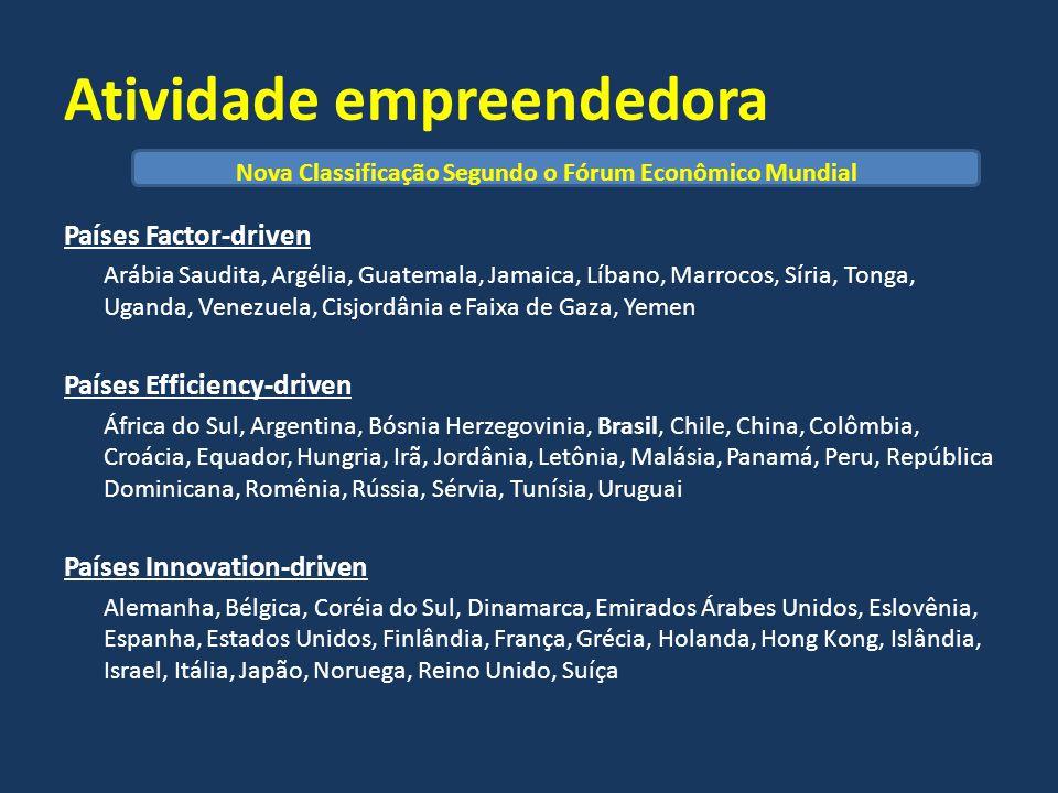 Atividade empreendedora Países Factor-driven Arábia Saudita, Argélia, Guatemala, Jamaica, Líbano, Marrocos, Síria, Tonga, Uganda, Venezuela, Cisjordân