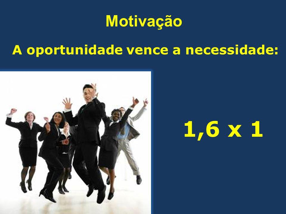 A oportunidade vence a necessidade: 1,6 x 1 Motivação