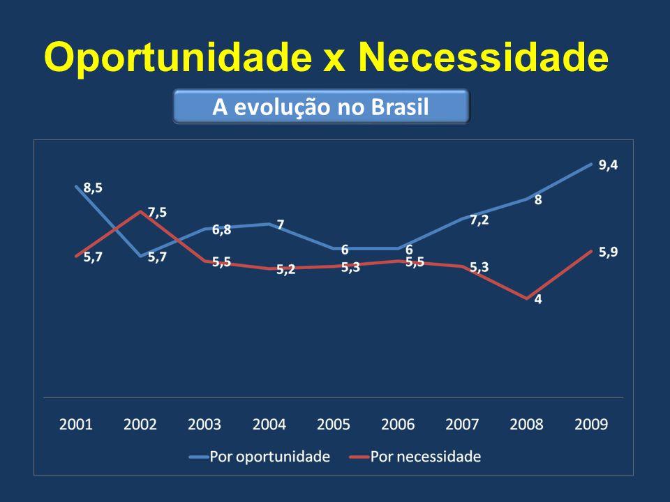 Oportunidade x Necessidade A evolução no Brasil