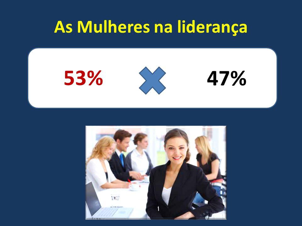As Mulheres na liderança 53% 47%