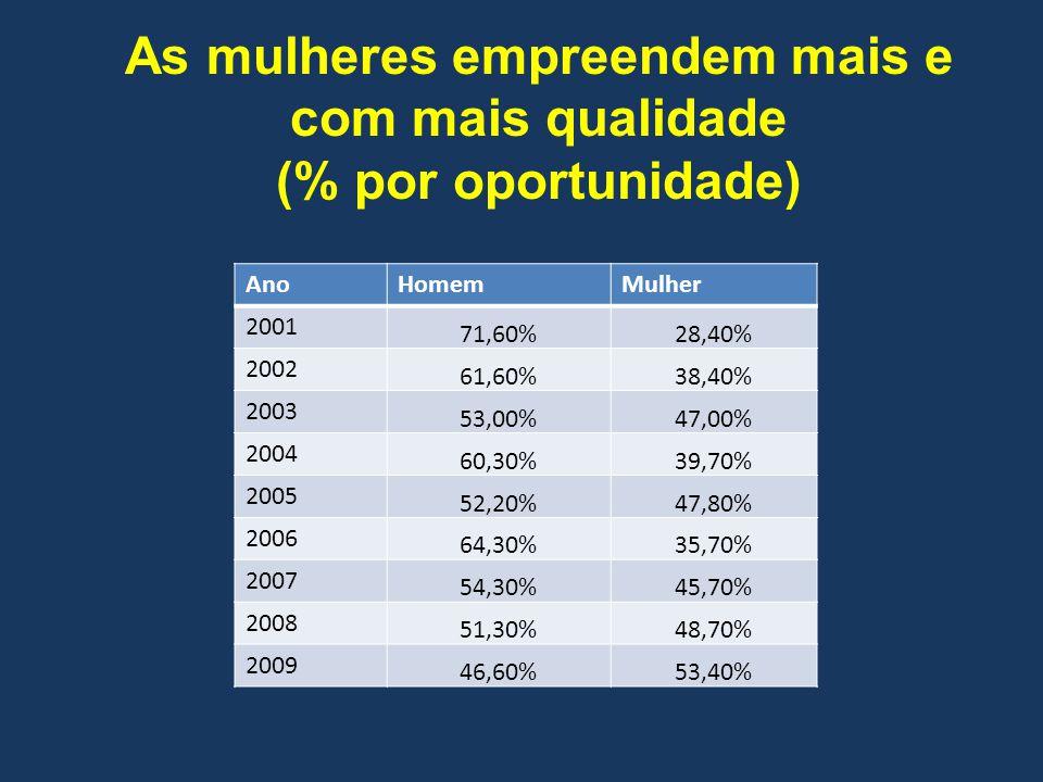 AnoHomemMulher 2001 71,60%28,40% 2002 61,60%38,40% 2003 53,00%47,00% 2004 60,30%39,70% 2005 52,20%47,80% 2006 64,30%35,70% 2007 54,30%45,70% 2008 51,3