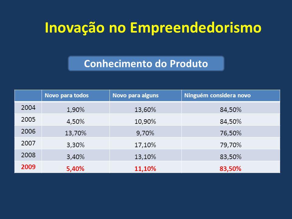 Inovação no Empreendedorismo Novo para todosNovo para algunsNinguém considera novo 2004 1,90%13,60%84,50% 2005 4,50%10,90%84,50% 2006 13,70%9,70%76,50