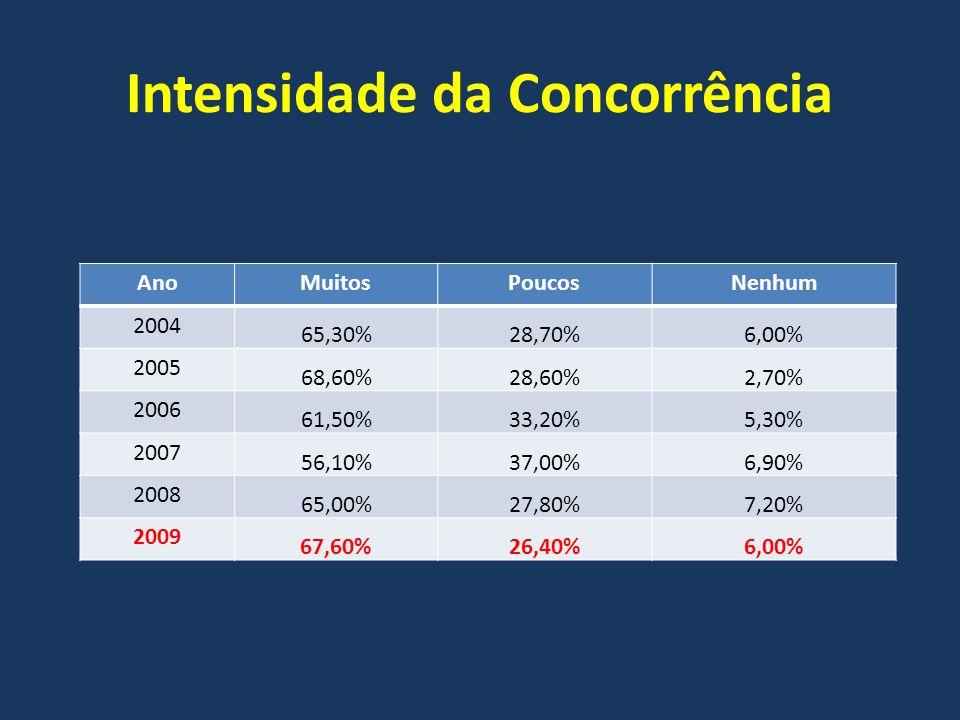 Intensidade da Concorrência AnoMuitosPoucosNenhum 2004 65,30%28,70%6,00% 2005 68,60%28,60%2,70% 2006 61,50%33,20%5,30% 2007 56,10%37,00%6,90% 2008 65,