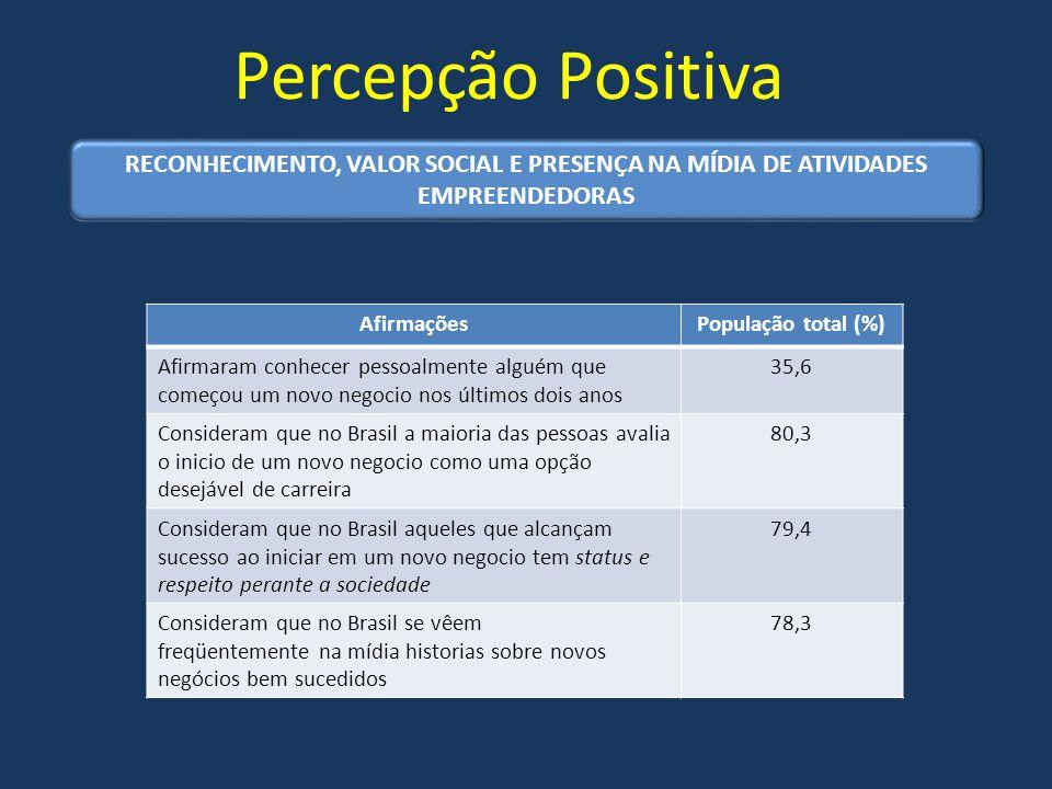 Percepção Positiva AfirmaçõesPopulação total (%) Afirmaram conhecer pessoalmente alguém que começou um novo negocio nos últimos dois anos 35,6 Conside
