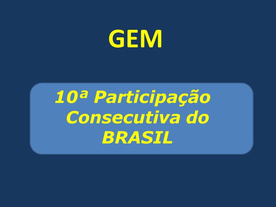 GEM 10ª Participação Consecutiva do BRASIL