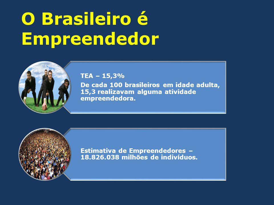 TEA – 15,3% De cada 100 brasileiros em idade adulta, 15,3 realizavam alguma atividade empreendedora. Estimativa de Empreendedores – 18.826.038 milhões
