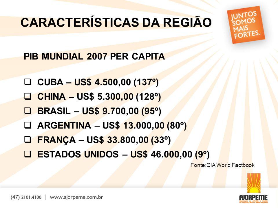 CARACTERÍSTICAS DA REGIÃO PIB MUNDIAL 2007 PER CAPITA  CUBA – US$ 4.500,00 (137º)  CHINA – US$ 5.300,00 (128º)  BRASIL – US$ 9.700,00 (95º)  ARGENTINA – US$ 13.000,00 (80º)  FRANÇA – US$ 33.800,00 (33º)  ESTADOS UNIDOS – US$ 46.000,00 (9º) Fonte:CIA World Factbook