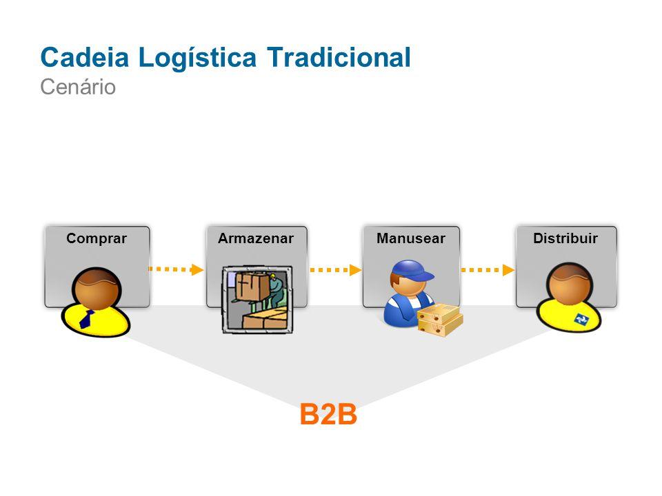 ManusearDistribuirComprarArmazenar Cadeia Logística Tradicional Cenário B2B