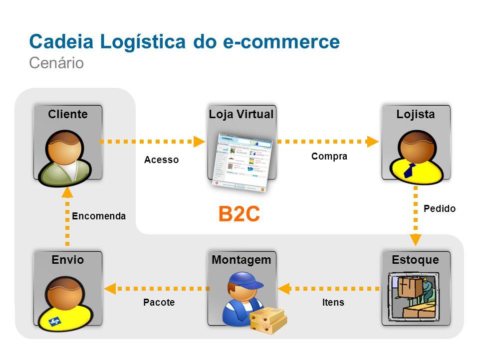 LojistaClienteLoja VirtualEstoqueMontagemEnvio Compra Pedido PacoteItens Encomenda Acesso Cadeia Logística do e-commerce Cenário B2C