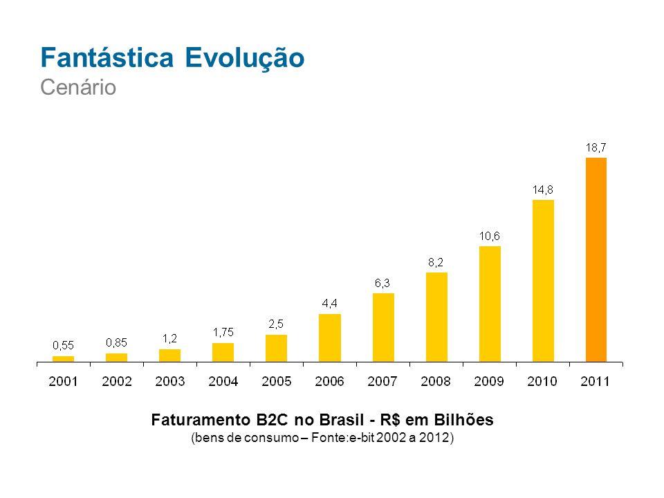 Faturamento B2C no Brasil - R$ em Bilhões (bens de consumo – Fonte:e-bit 2002 a 2012) Fantástica Evolução Cenário
