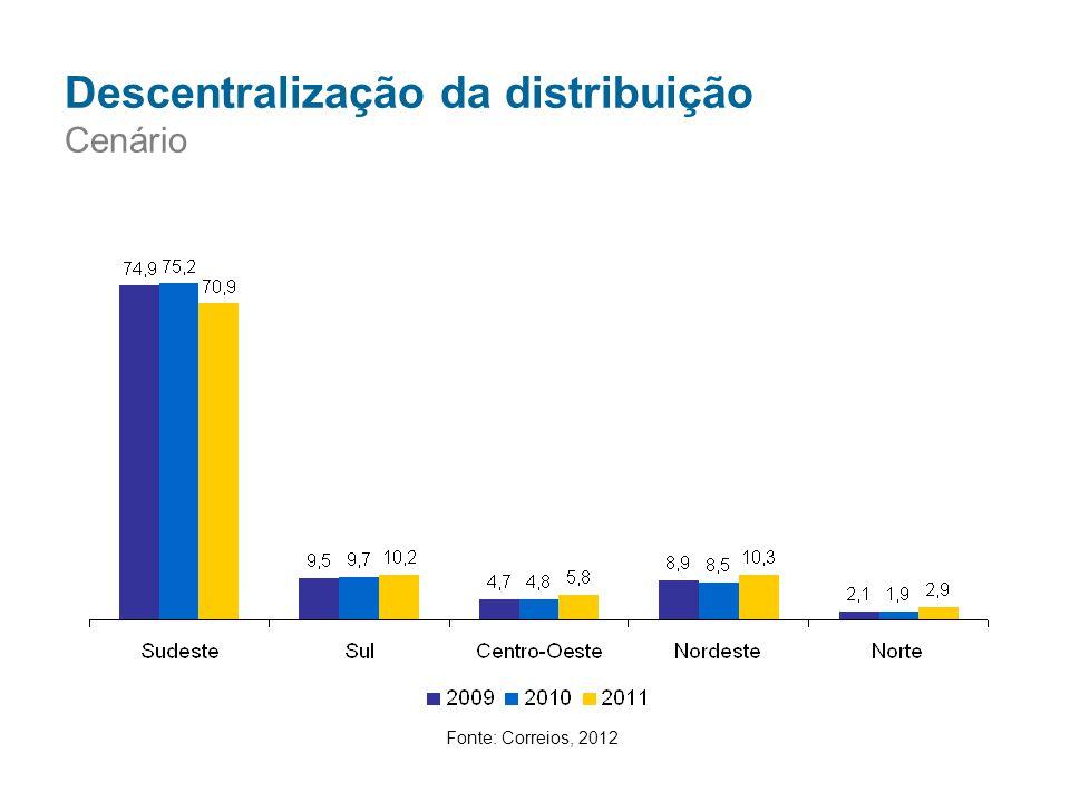 Fonte: Correios, 2012 Descentralização da distribuição Cenário