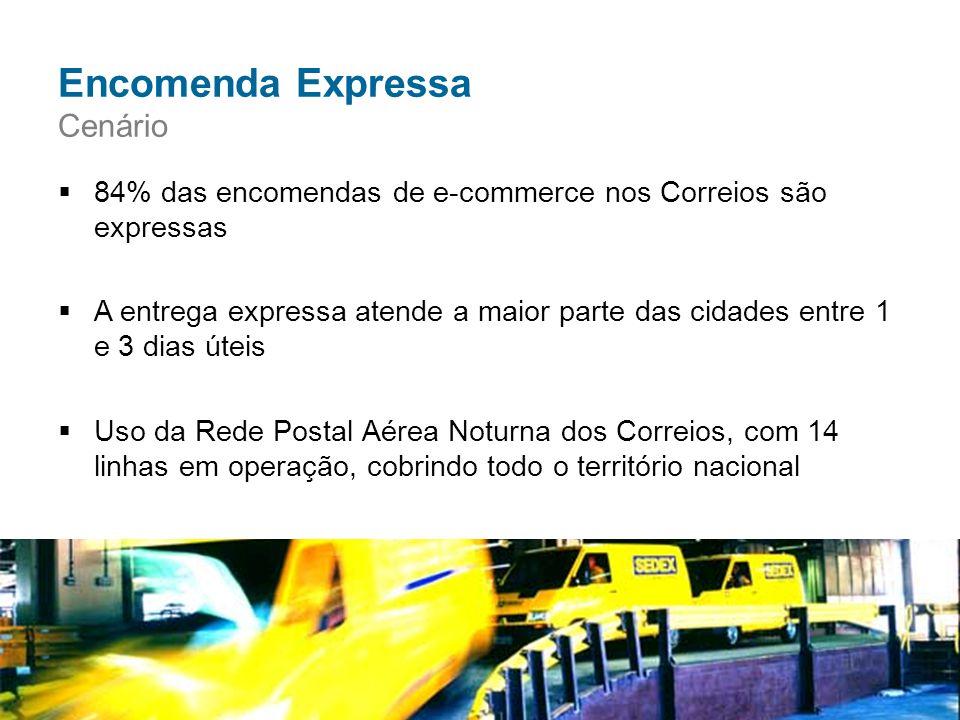 Encomenda Expressa Cenário  84% das encomendas de e-commerce nos Correios são expressas  A entrega expressa atende a maior parte das cidades entre 1