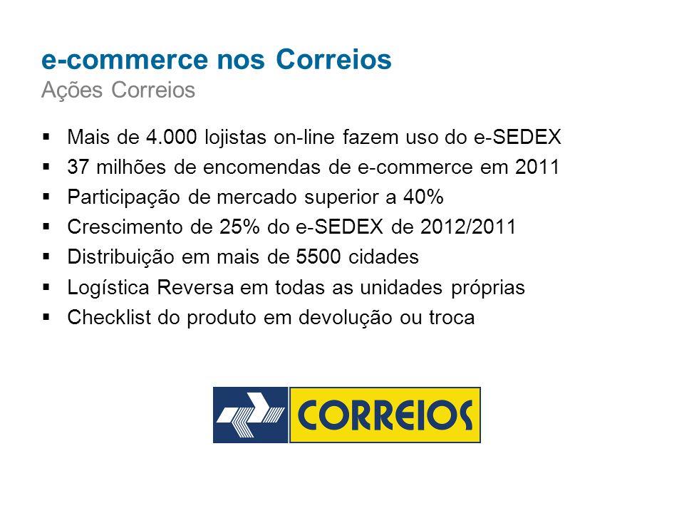  Mais de 4.000 lojistas on-line fazem uso do e-SEDEX  37 milhões de encomendas de e-commerce em 2011  Participação de mercado superior a 40%  Cres