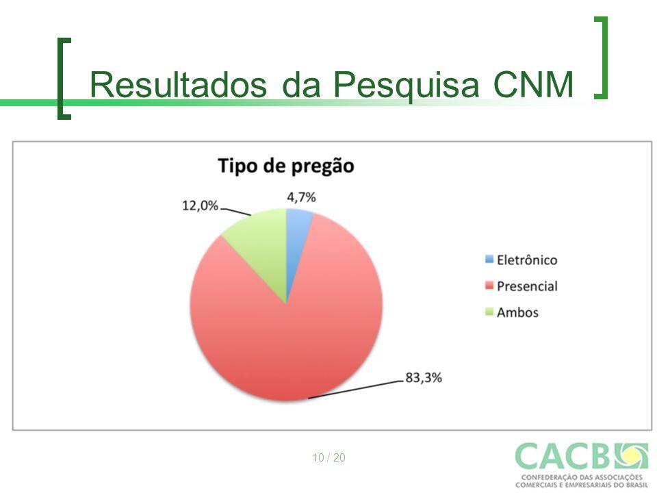 Resultados da Pesquisa CNM 10 / 20
