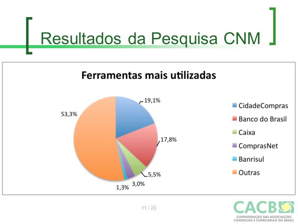 Resultados da Pesquisa CNM 11 / 20