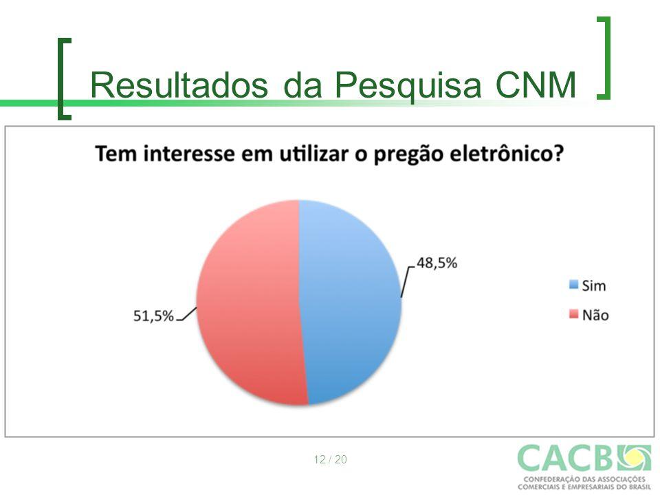 Resultados da Pesquisa CNM 12 / 20