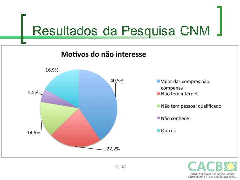 Resultados da Pesquisa CNM 13 / 20