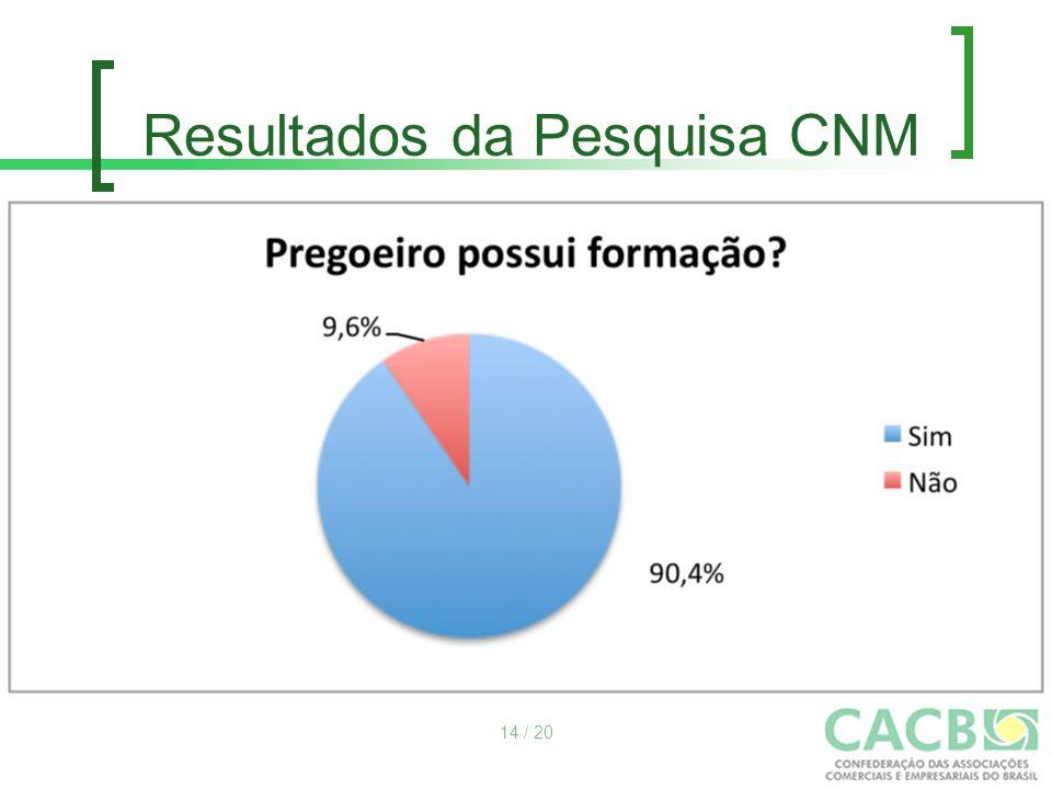 Resultados da Pesquisa CNM 14 / 20