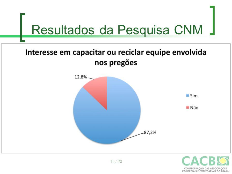 Resultados da Pesquisa CNM 15 / 20