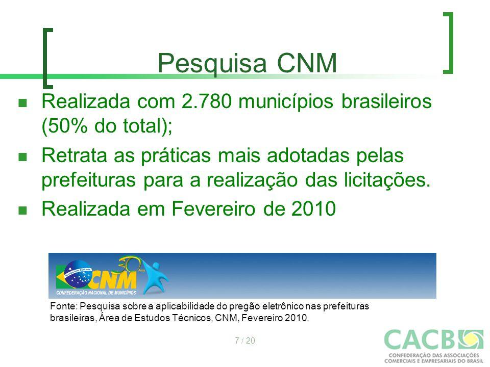 Pesquisa CNM Realizada com 2.780 municípios brasileiros (50% do total); Retrata as práticas mais adotadas pelas prefeituras para a realização das lici