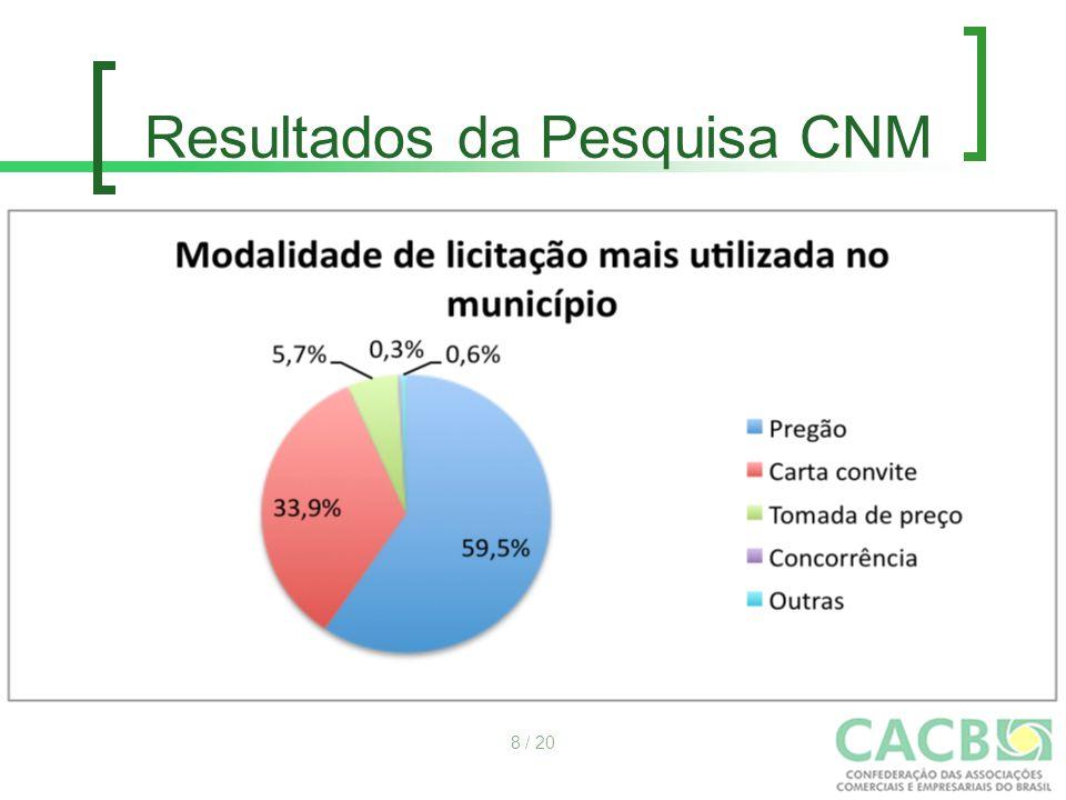 Resultados da Pesquisa CNM 8 / 20